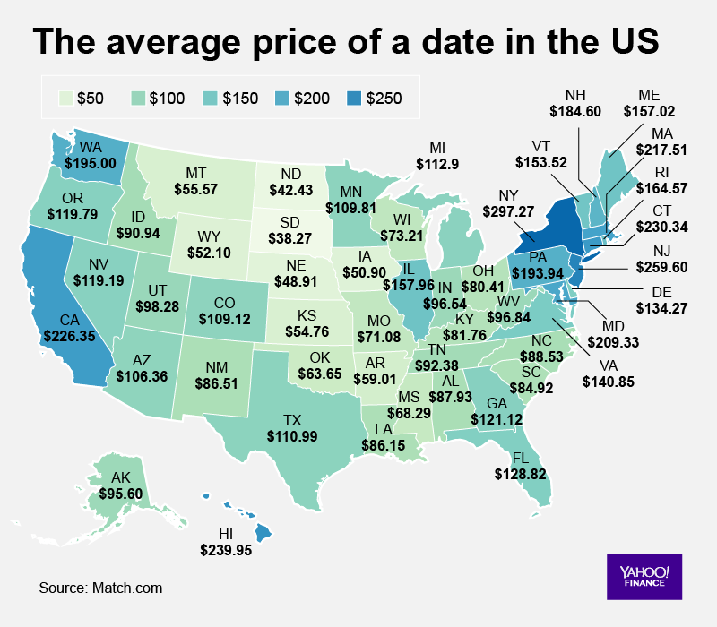cost of dating